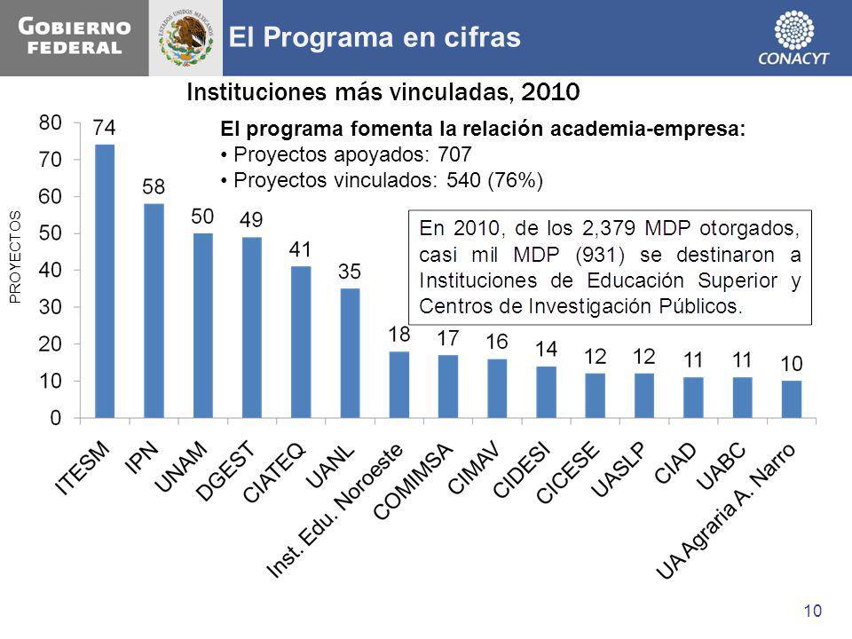 El Programa en cifras Instituciones más vinculadas, 2010