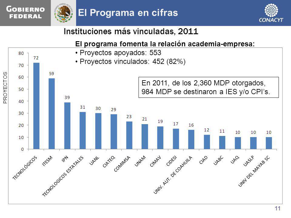 El Programa en cifras Instituciones más vinculadas, 2011
