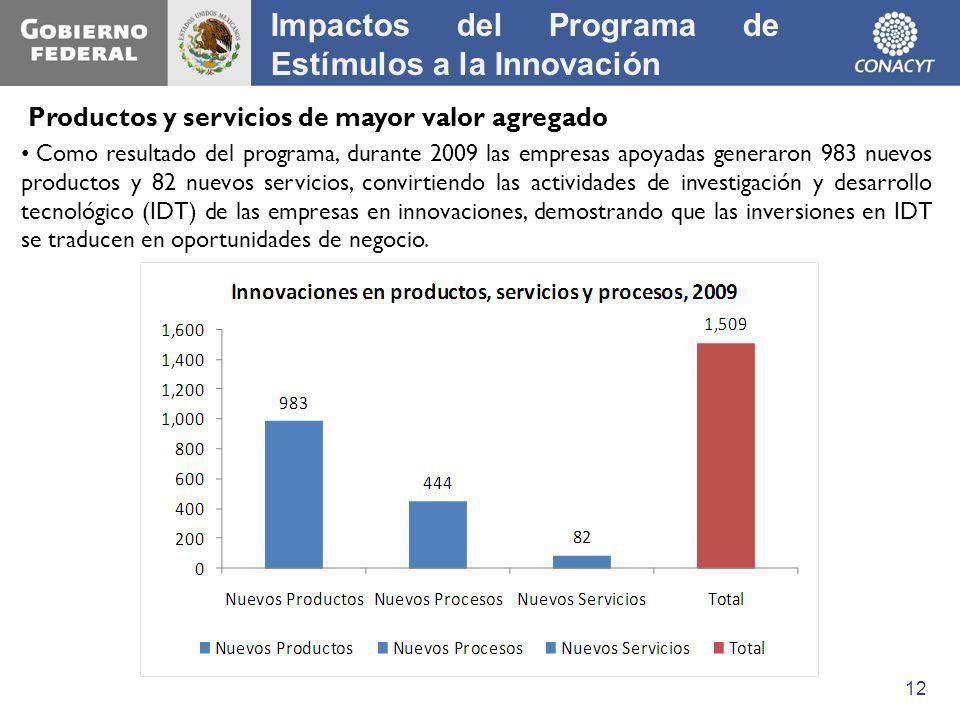 Impactos del Programa de Estímulos a la Innovación