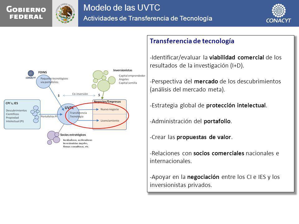 Modelo de las UVTC Transferencia de tecnología