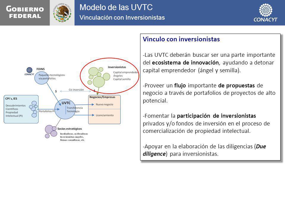 Modelo de las UVTC Vinculo con inversionistas