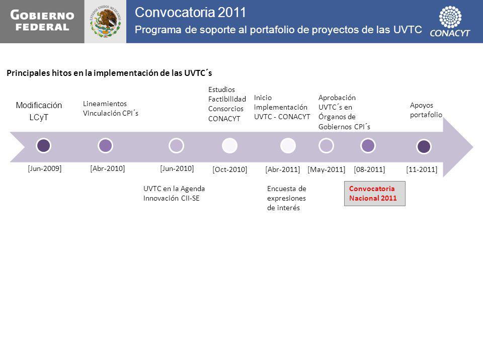 Convocatoria 2011 Programa de soporte al portafolio de proyectos de las UVTC. Principales hitos en la implementación de las UVTC´s.