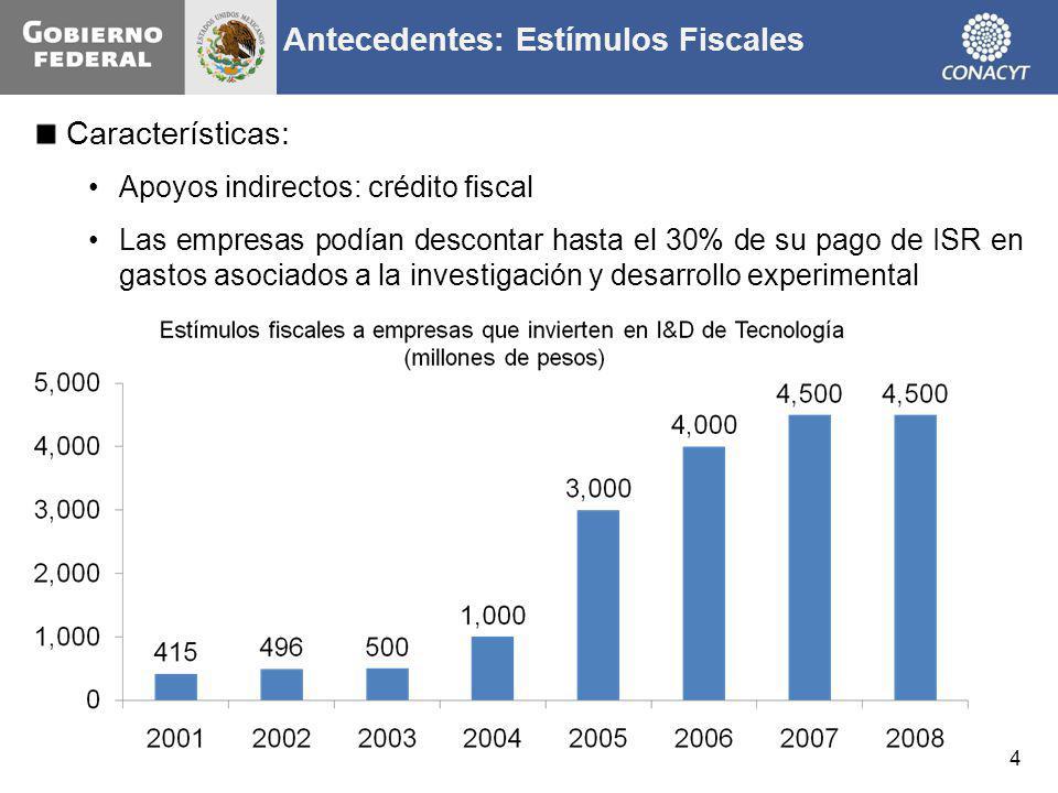 Antecedentes: Estímulos Fiscales