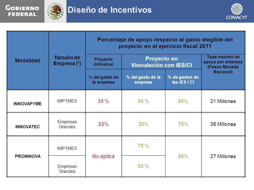Diseño de Incentivos Modalidad. Tamaño de Empresa (*) Porcentaje de apoyo respecto al gasto elegible del proyecto en el ejercicio fiscal 2011.