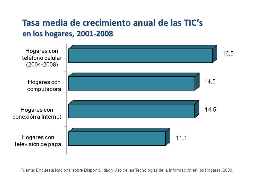 Tasa media de crecimiento anual de las TIC's