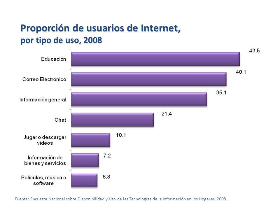 Proporción de usuarios de Internet,