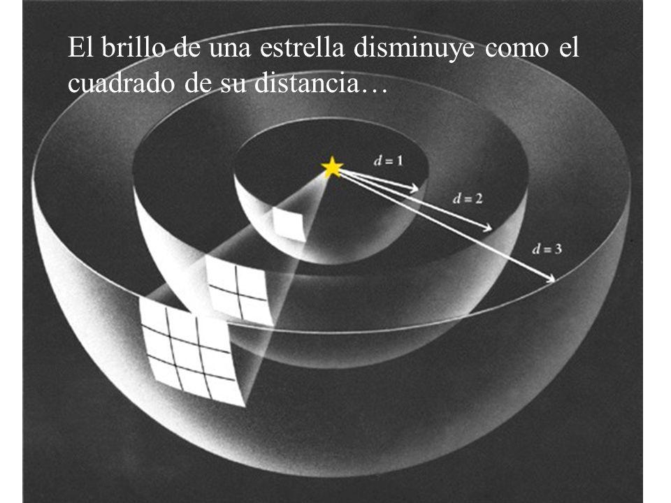 El brillo de una estrella disminuye como el cuadrado de su distancia…