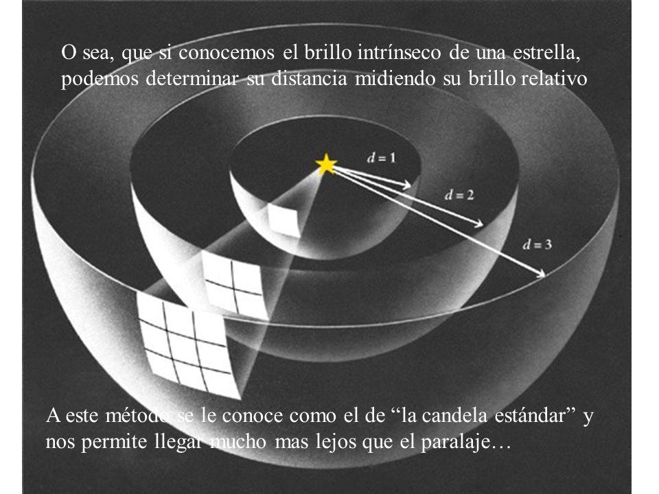 O sea, que si conocemos el brillo intrínseco de una estrella, podemos determinar su distancia midiendo su brillo relativo