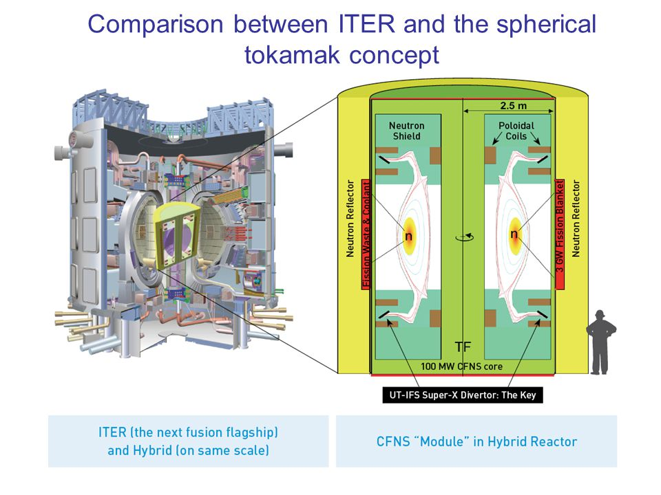 Comparison between ITER and the spherical tokamak concept