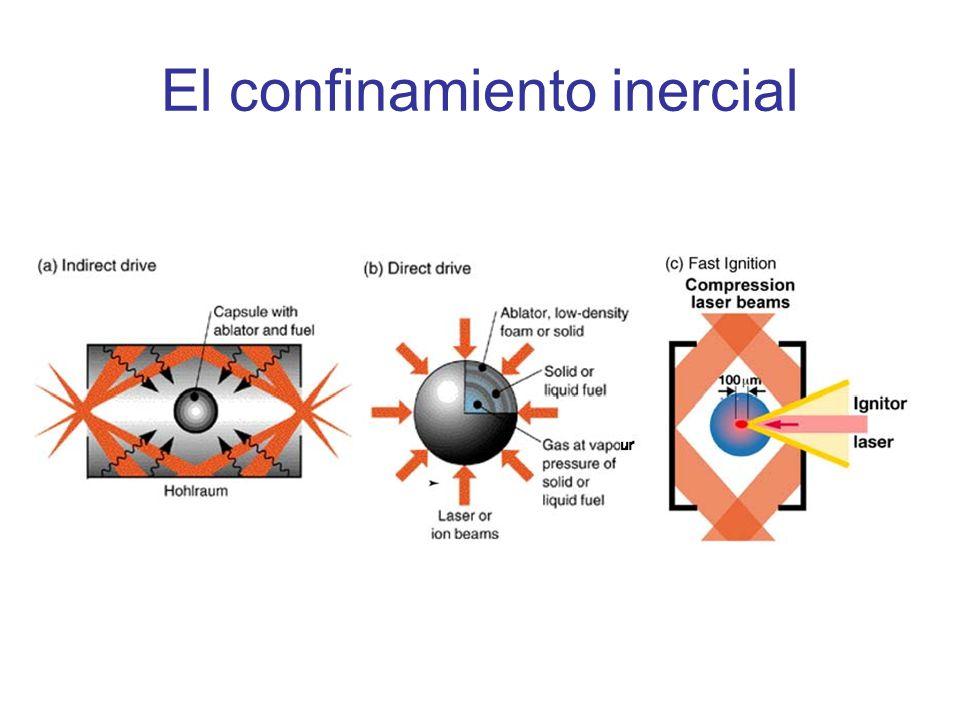 El confinamiento inercial