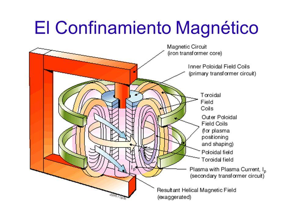 El Confinamiento Magnético
