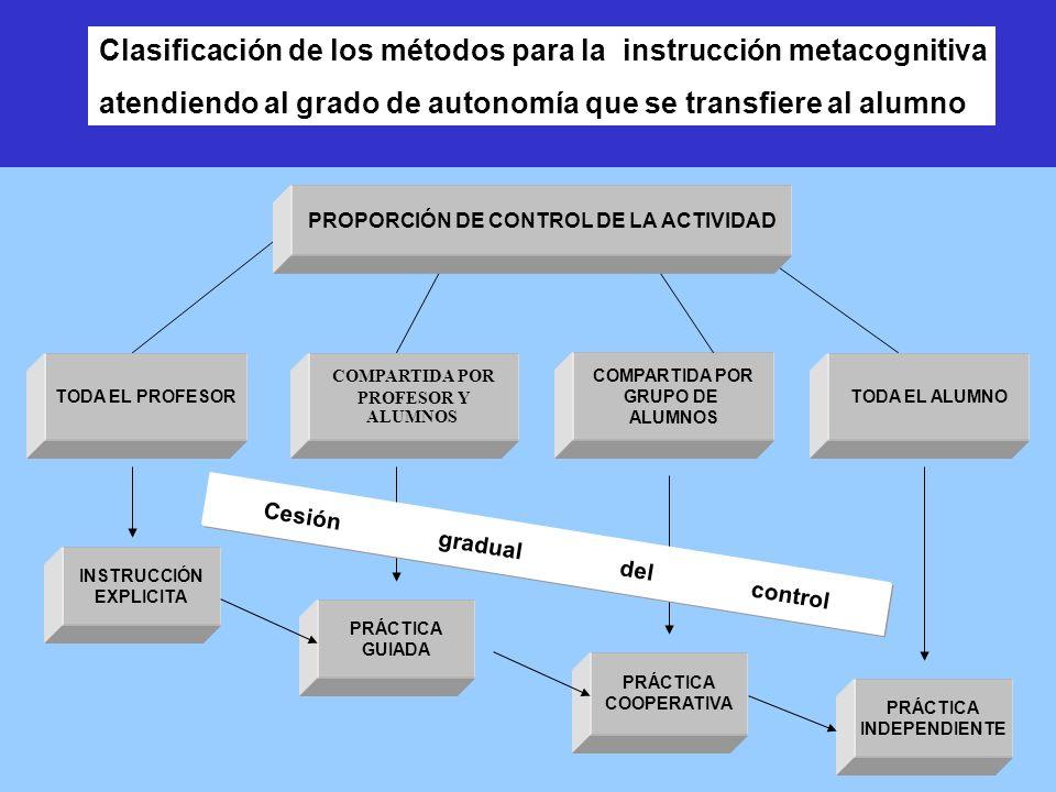 PROPORCIÓN DE CONTROL DE LA ACTIVIDAD Cesión gradual del control