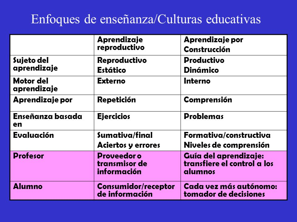 Enfoques de enseñanza/Culturas educativas