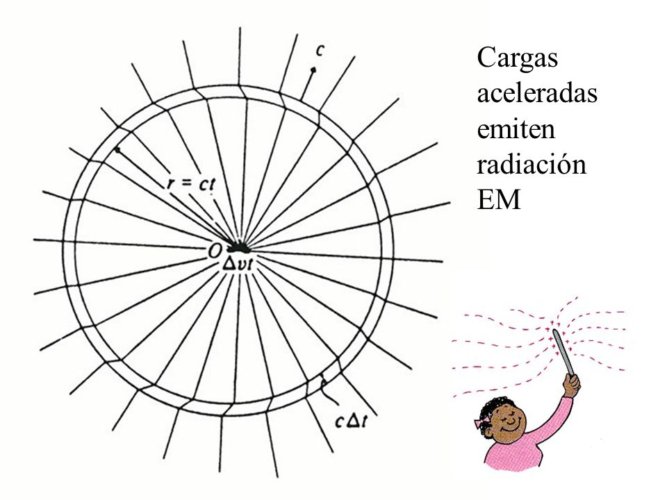 Cargas aceleradas emiten radiación EM