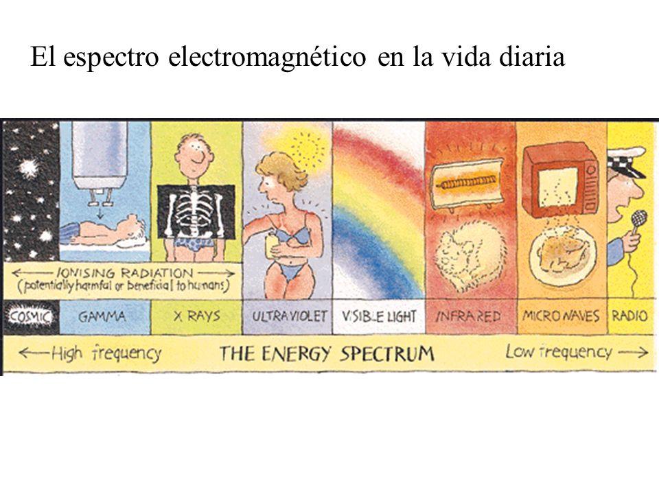 El espectro electromagnético en la vida diaria