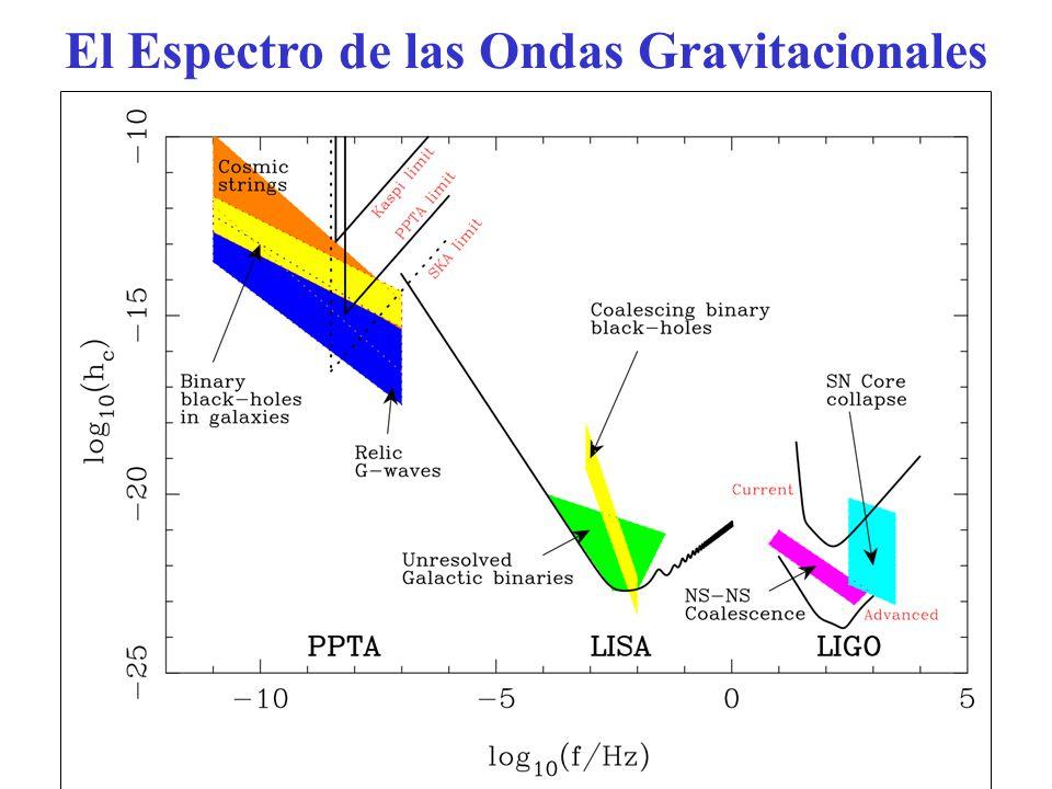 El Espectro de las Ondas Gravitacionales