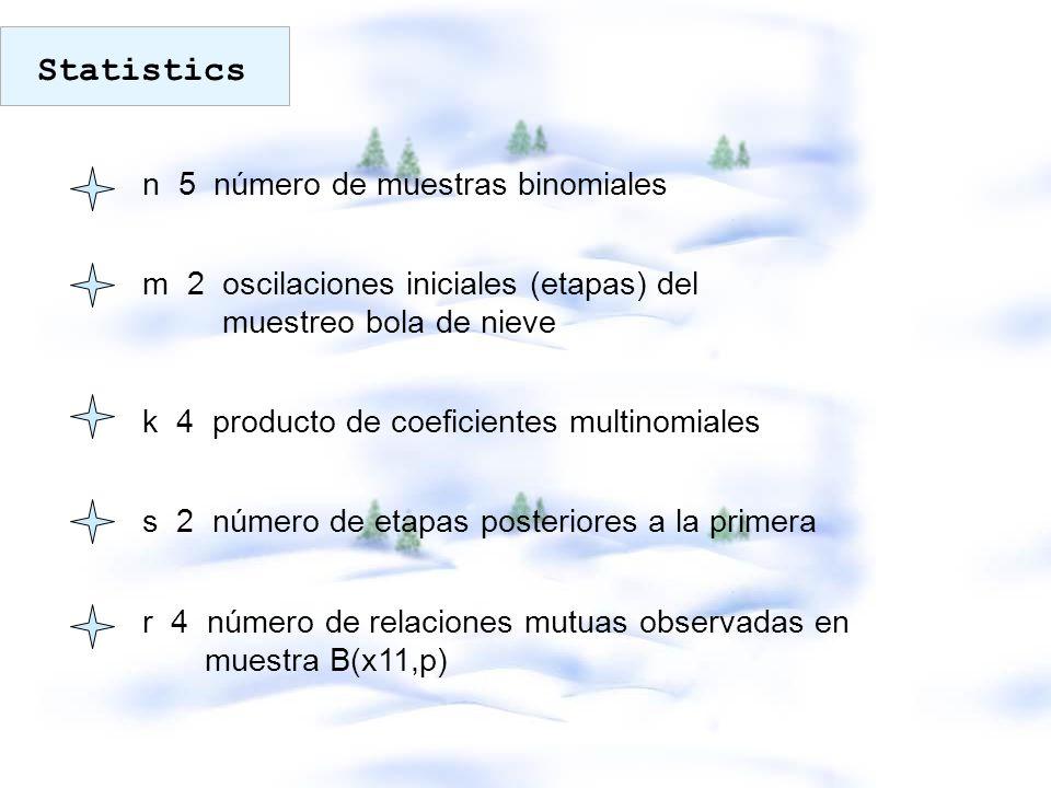 Statistics n 5 número de muestras binomiales. m 2 oscilaciones iniciales (etapas) del muestreo bola de nieve.