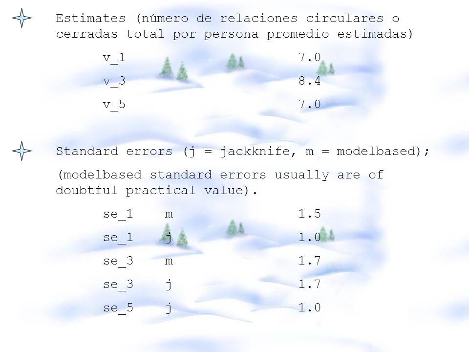 Estimates (número de relaciones circulares o