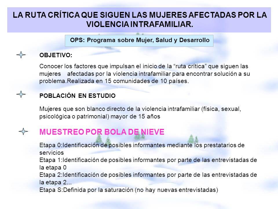 OPS: Programa sobre Mujer, Salud y Desarrollo