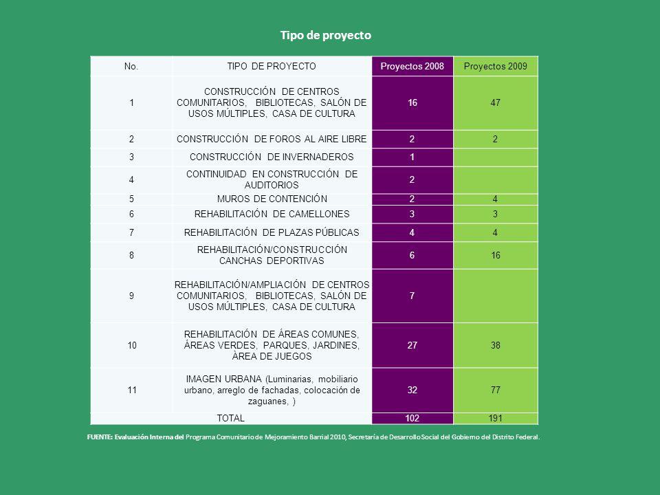 Tipo de proyecto No. TIPO DE PROYECTO Proyectos 2008 Proyectos 2009 1