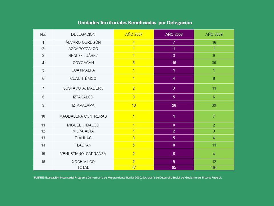 Unidades Territoriales Beneficiadas por Delegación