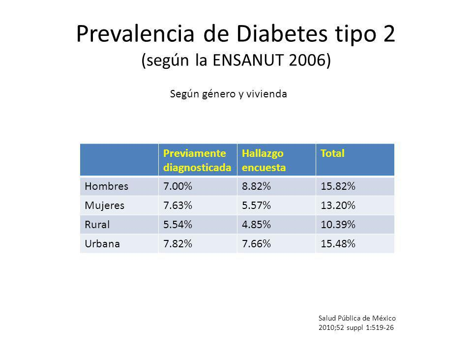 Prevalencia de Diabetes tipo 2 (según la ENSANUT 2006)