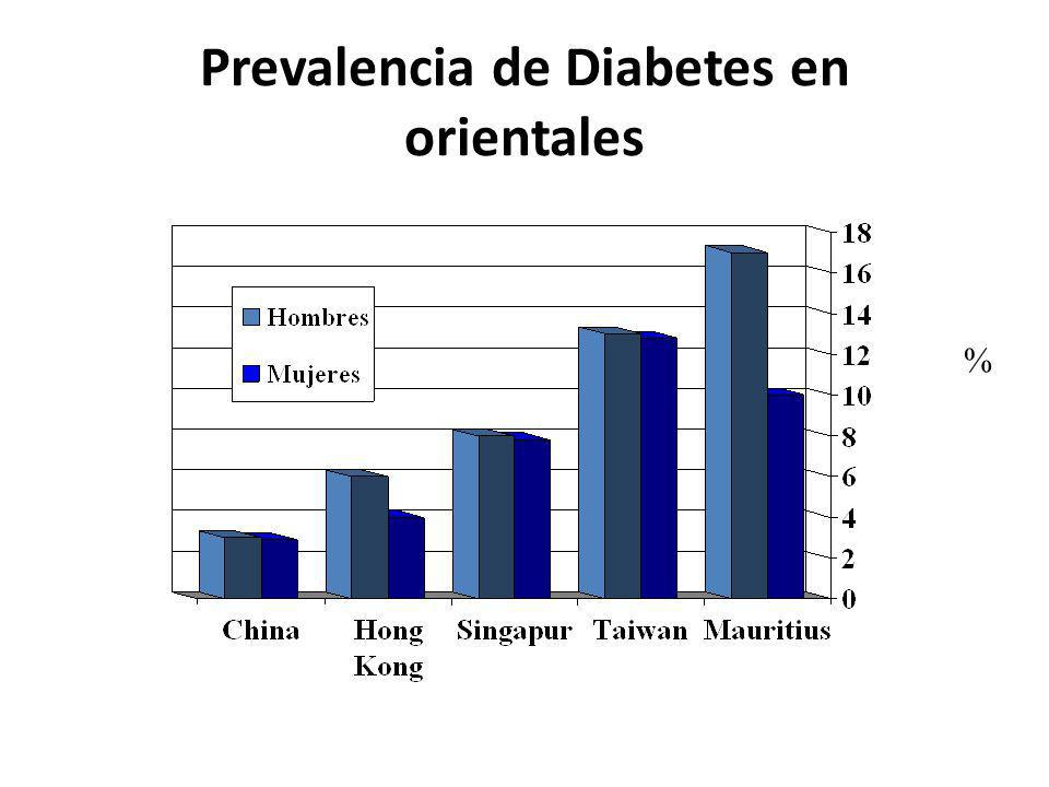 Prevalencia de Diabetes en orientales