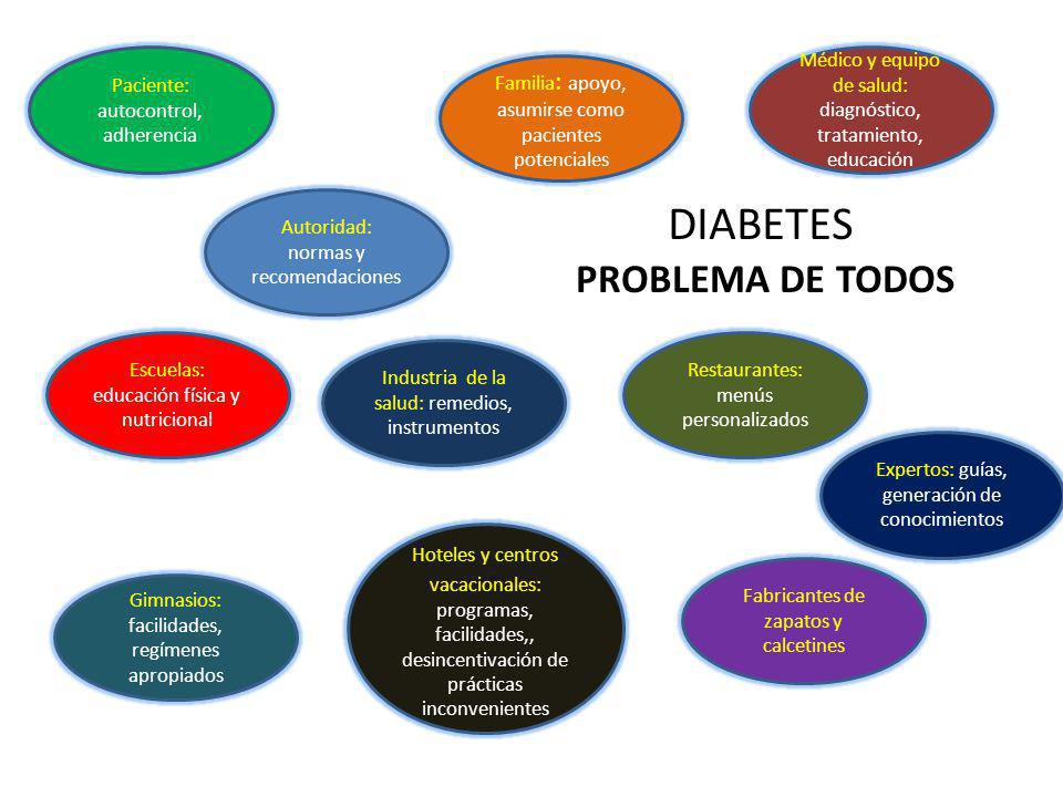 DIABETES PROBLEMA DE TODOS Paciente: autocontrol, adherencia
