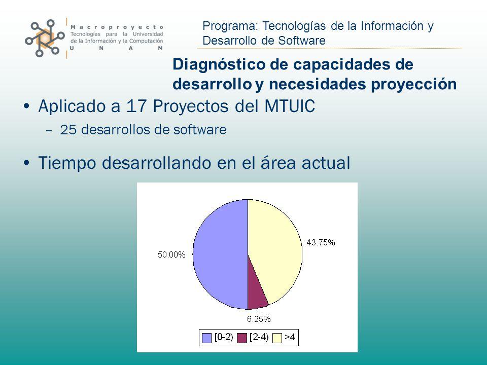 Diagnóstico de capacidades de desarrollo y necesidades proyección