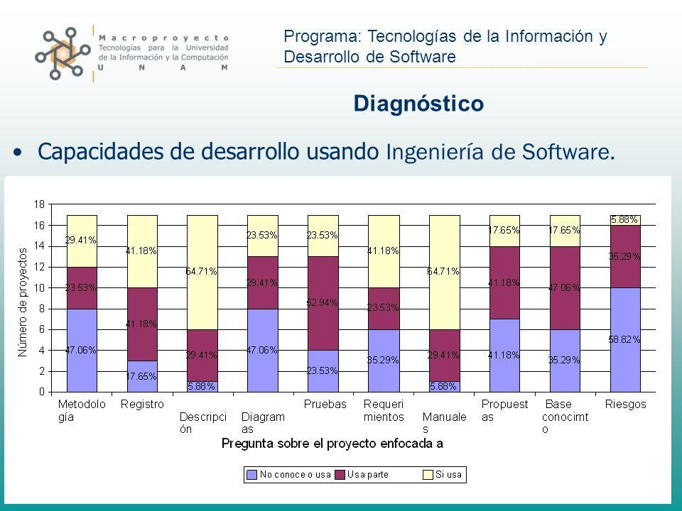 Diagnóstico Capacidades de desarrollo usando Ingeniería de Software.