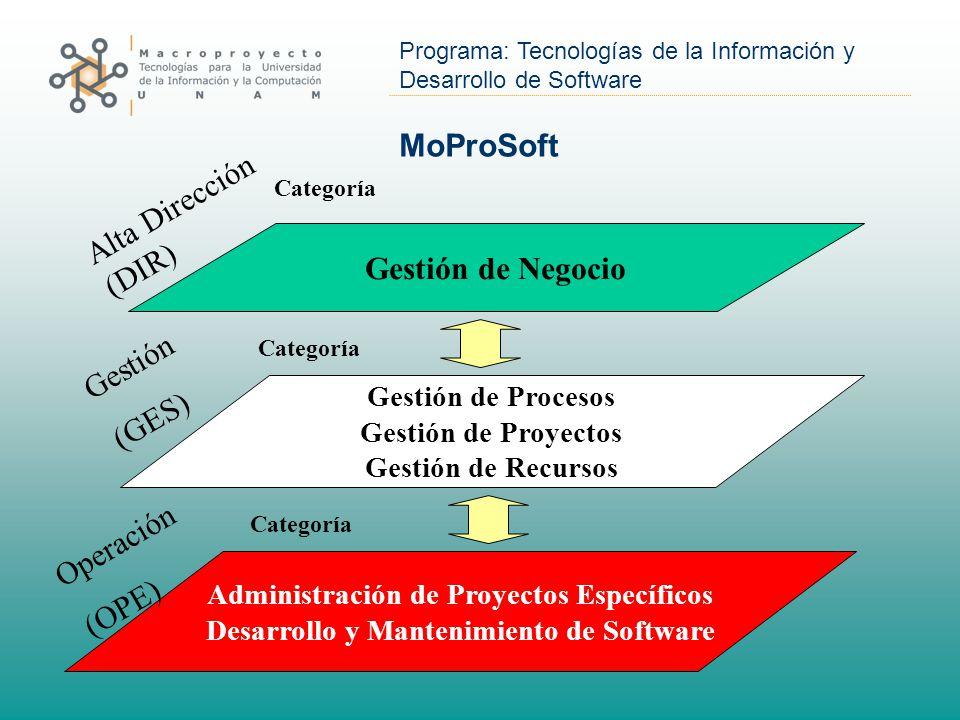 MoProSoft Alta Dirección (DIR) Gestión de Negocio Gestión (GES)