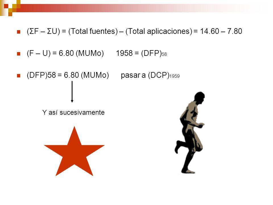 (ΣF – ΣU) = (Total fuentes) – (Total aplicaciones) = 14.60 – 7.80
