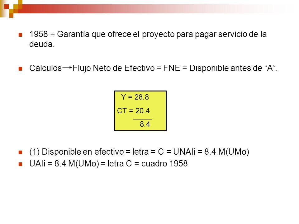 Cálculos Flujo Neto de Efectivo = FNE = Disponible antes de A .