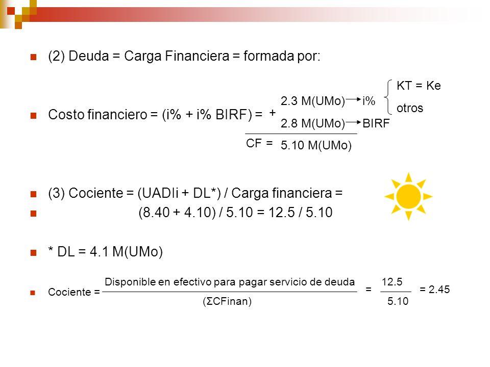 (2) Deuda = Carga Financiera = formada por: