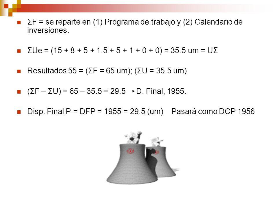 ΣF = se reparte en (1) Programa de trabajo y (2) Calendario de inversiones.
