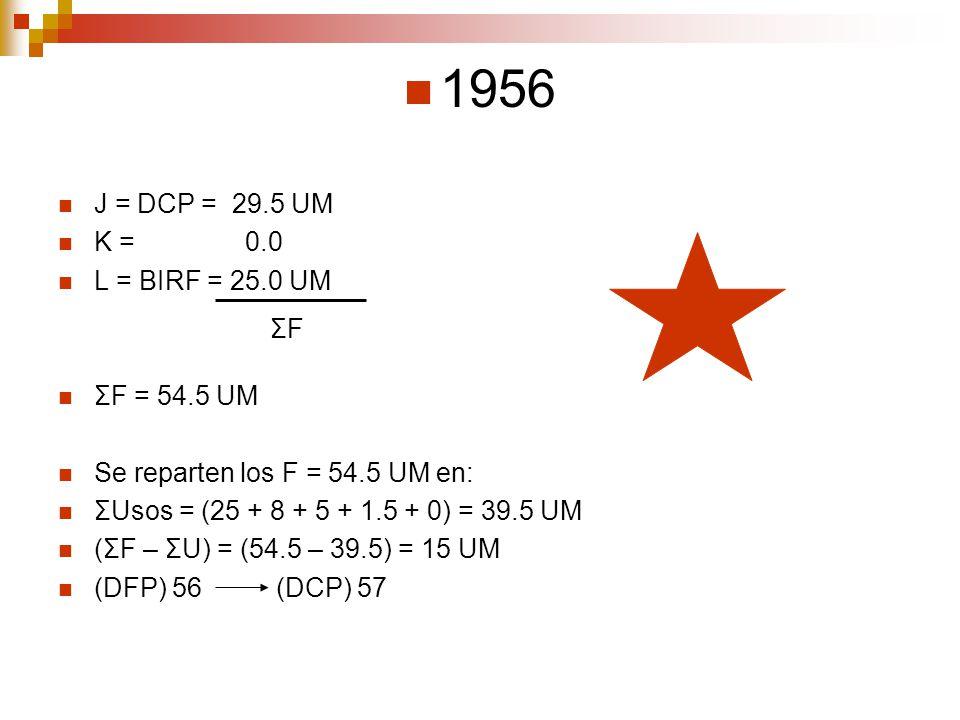 1956 J = DCP = 29.5 UM K = 0.0 L = BIRF = 25.0 UM ΣF = 54.5 UM