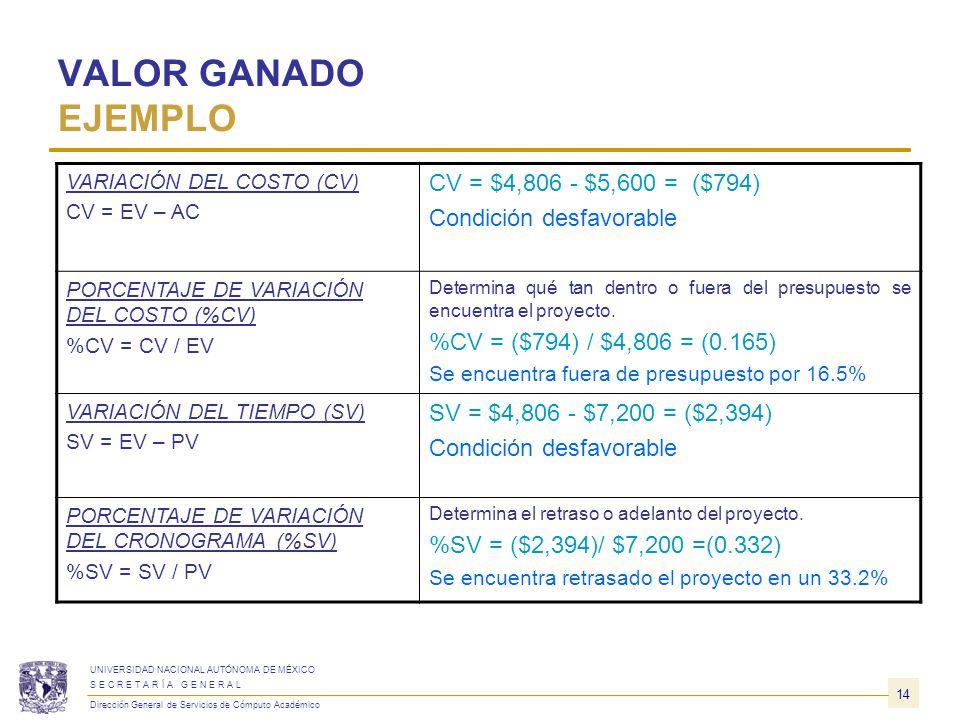 VALOR GANADO DEFINICIONES BÁSICAS