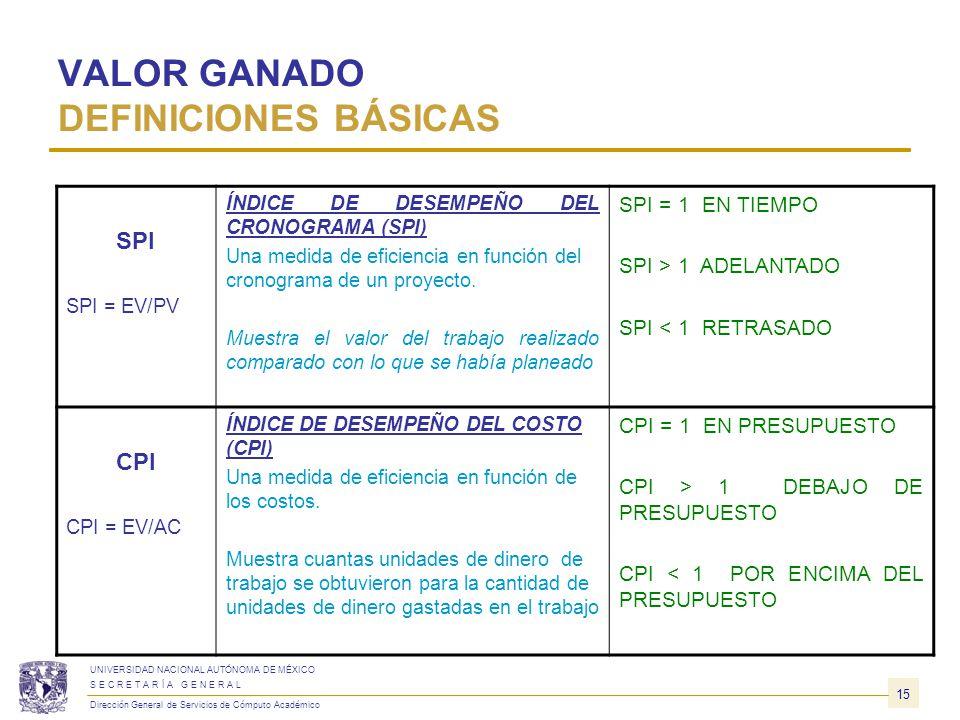 VALOR GANADO EJEMPLO CV = $4,806 - $5,600 = ($794)