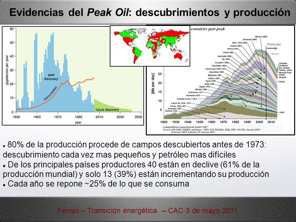 Evidencias del Peak Oil: descubrimientos y producción