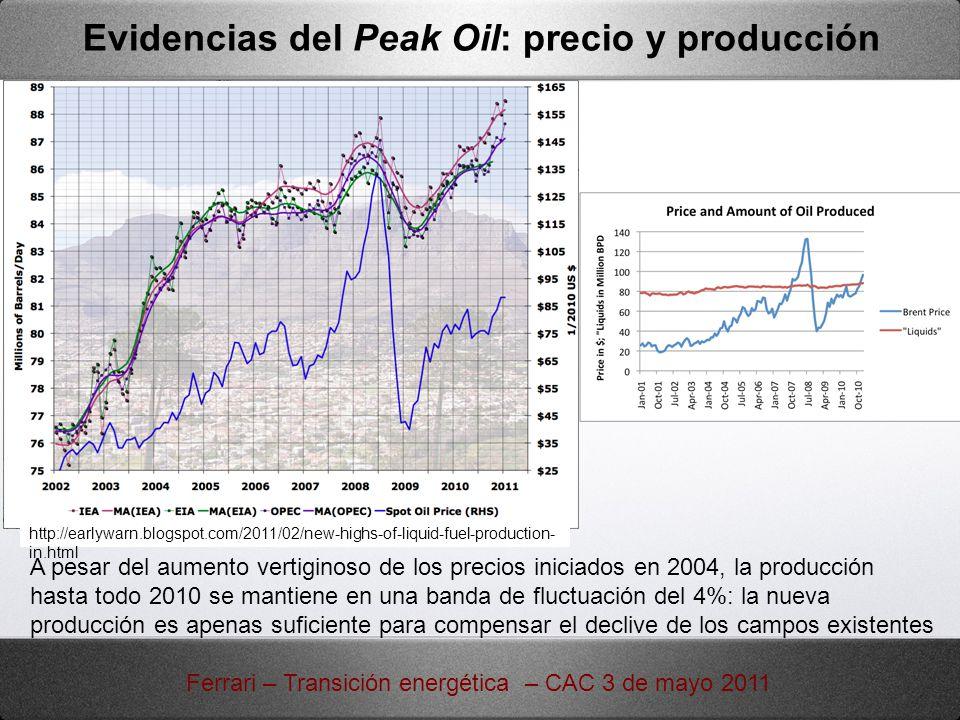 Evidencias del Peak Oil: precio y producción