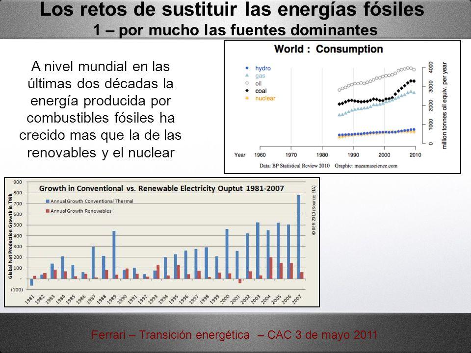 Los retos de sustituir las energías fósiles