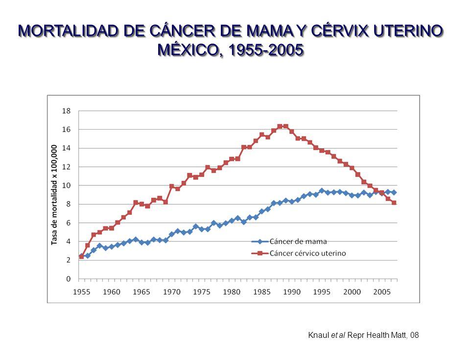 MORTALIDAD DE CÁNCER DE MAMA Y CÉRVIX UTERINO MÉXICO, 1955-2005