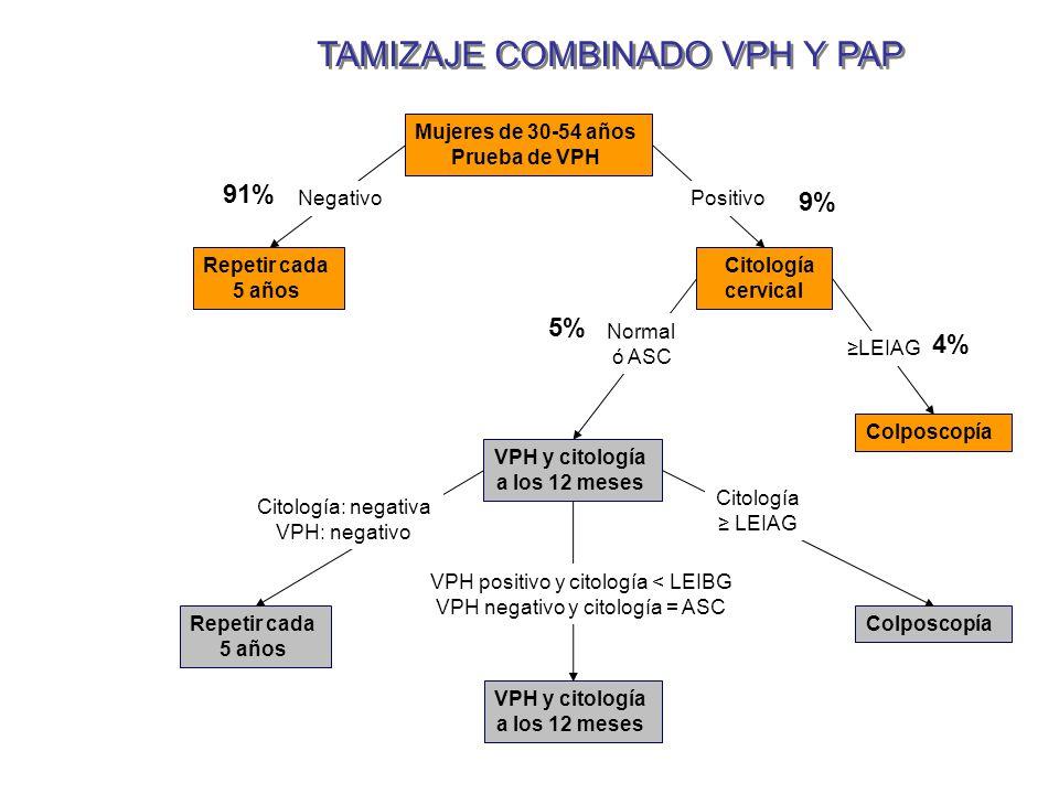 TAMIZAJE COMBINADO VPH Y PAP