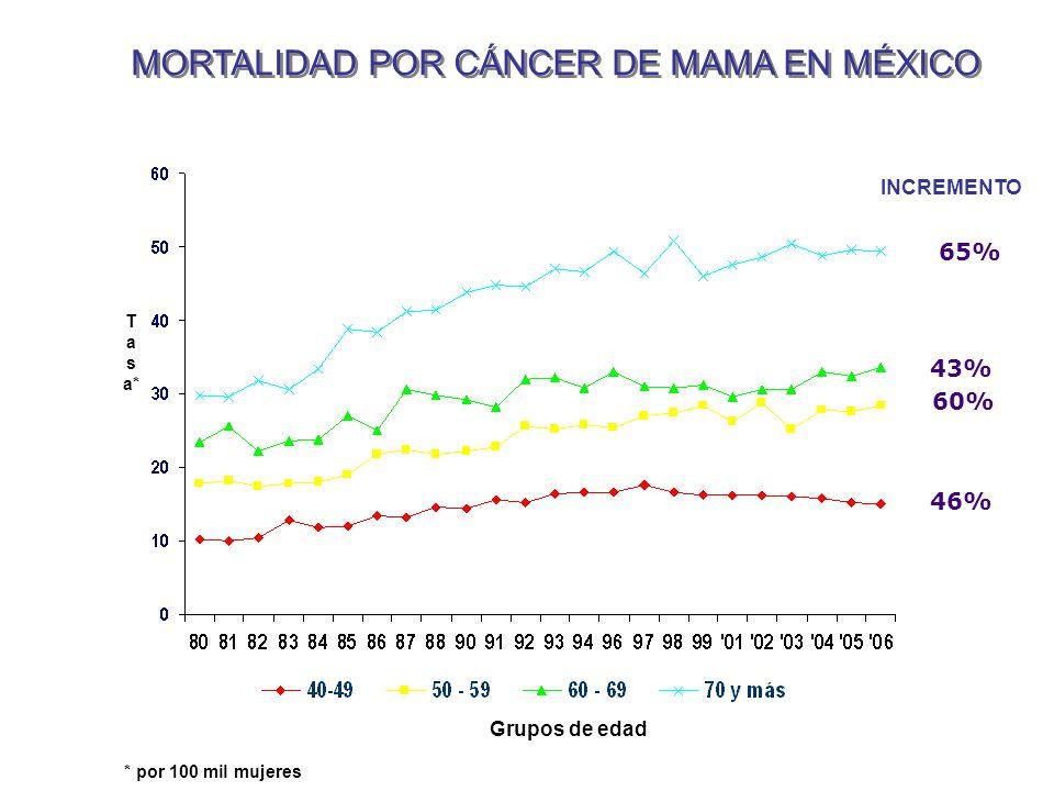 MORTALIDAD POR CÁNCER DE MAMA EN MÉXICO
