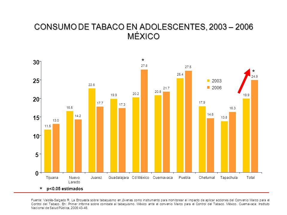 CONSUMO DE TABACO EN ADOLESCENTES, 2003 – 2006 MÉXICO