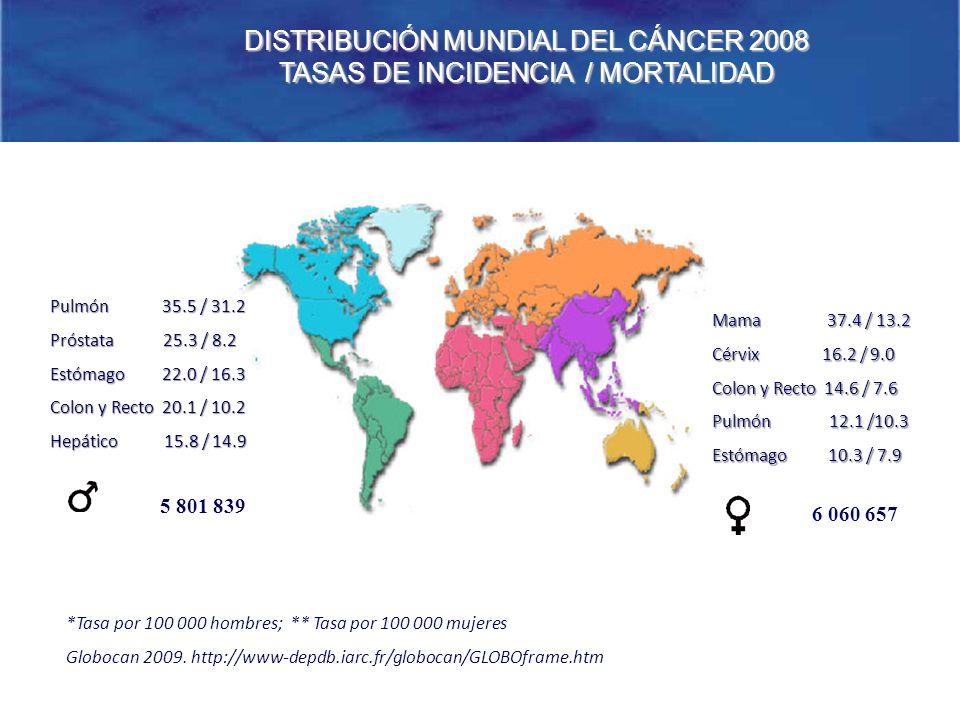 DISTRIBUCIÓN MUNDIAL DEL CÁNCER 2008 TASAS DE INCIDENCIA / MORTALIDAD