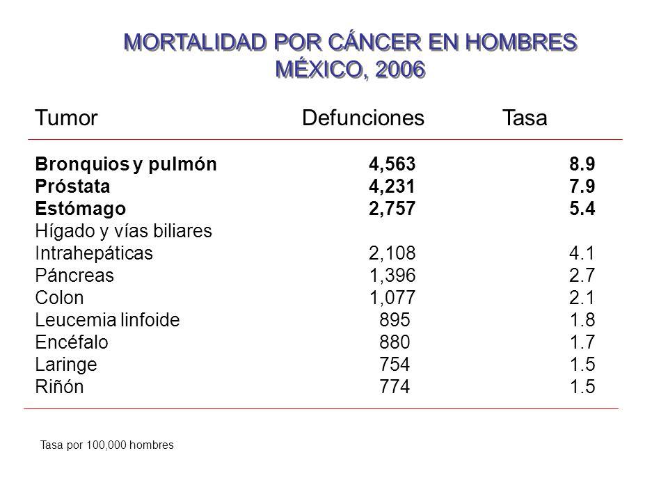 MORTALIDAD POR CÁNCER EN HOMBRES