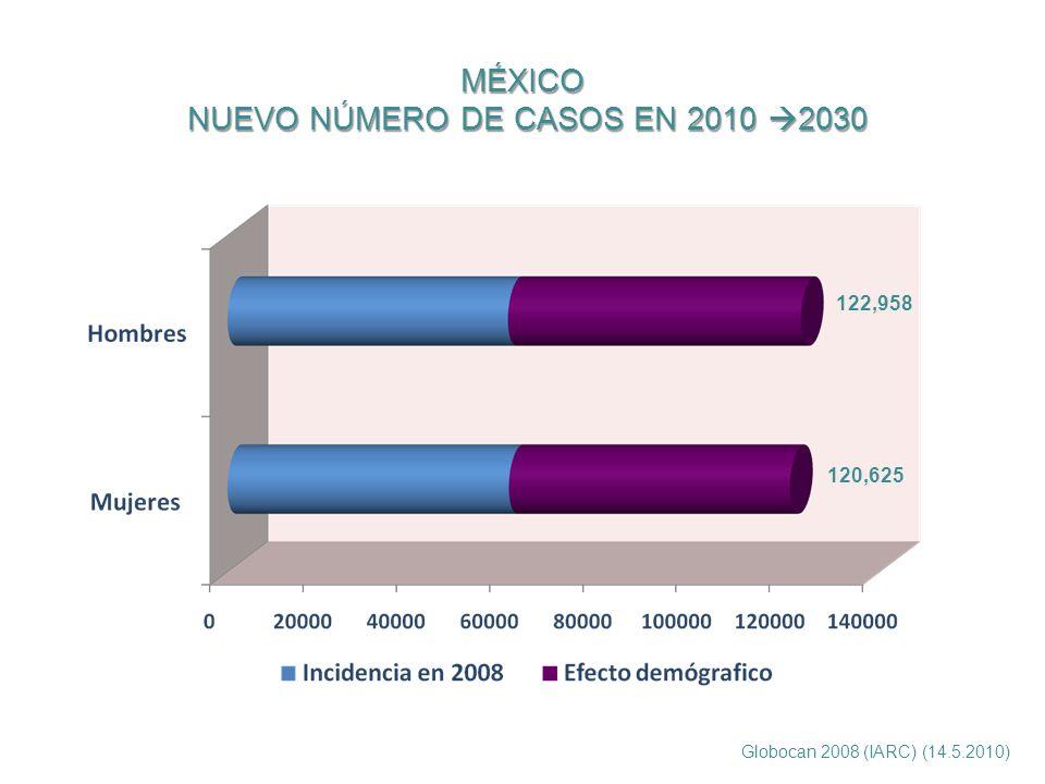 MÉXICO NUEVO NÚMERO DE CASOS EN 2010 2030