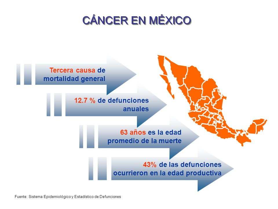 CÁNCER EN MÉXICO Tercera causa de mortalidad general