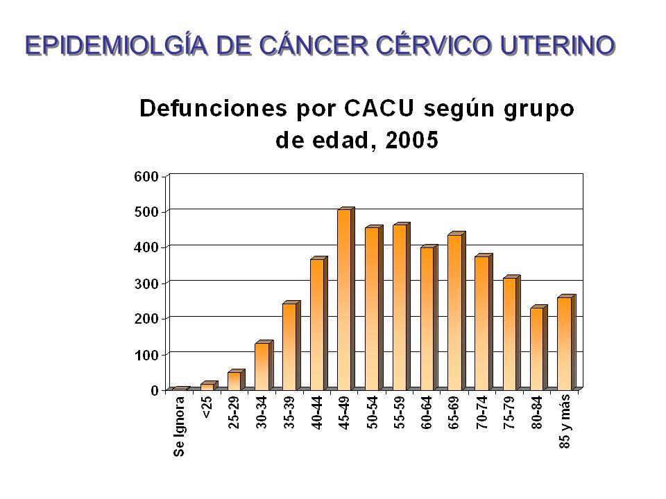 EPIDEMIOLGÍA DE CÁNCER CÉRVICO UTERINO